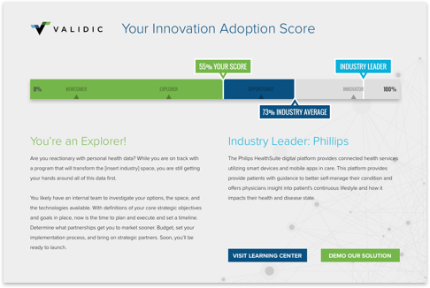 Your Innovation Adoption Score